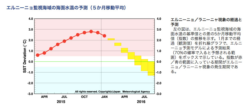 気象庁4月11日発表