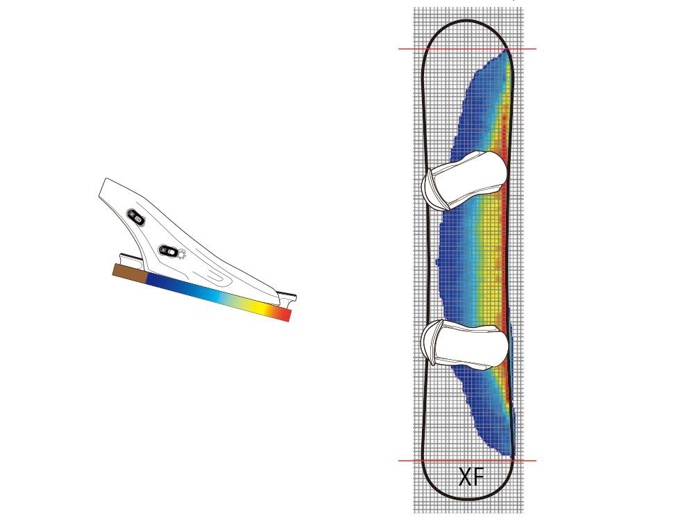 面圧測定器での圧力分布図 これはトーエッジに掛けた力がどこまで・どれほど伝わっているかを示していて、赤色がもっとも圧力が強い。パワーの伝達はノーズからテイルまで幅広く、またエッジ際に集中することがこの図から確認できる