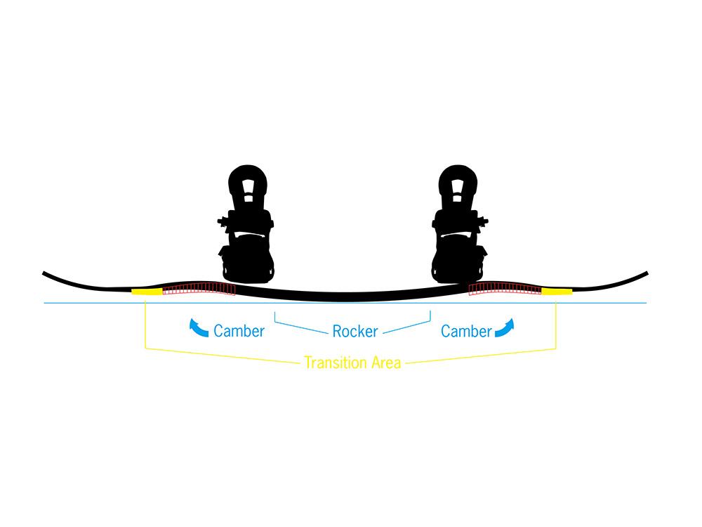 RIPSAW ROCKER CAMBER ORIGINAL ROCKER CAMBERをさらに進化させたRIPSAW ROCKERCAMBERは、バインディング間の内側はROCKER、その前後外側にCAMBERをミックスさせ、センター部分にもプレッシャーポイントをつくり出すことで、より強いエッジグリップ性能を引き出す。見た目でもその特殊な形状はわかり易い