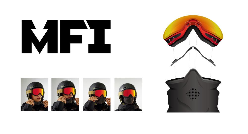 ゴーグルのフレームに4つのマグネットポイントがあり、フェイスマスクと連結