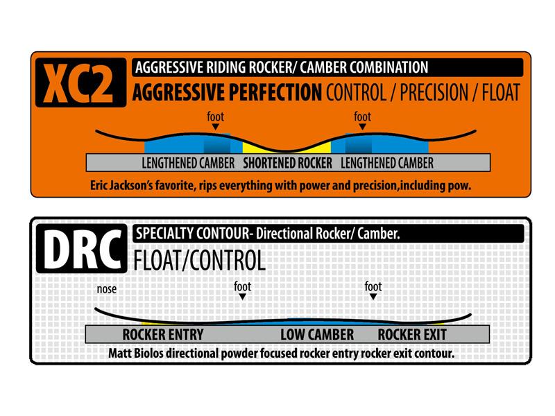 ROUND NOSE FISHにはXC2を採用。センターロッカー部が狭く、キャンバーが大きなツインキャンバーでパウダーの浮揚力も抜群。ROCKETにはディレクショナルのロッカー/キャンバー形状を採用