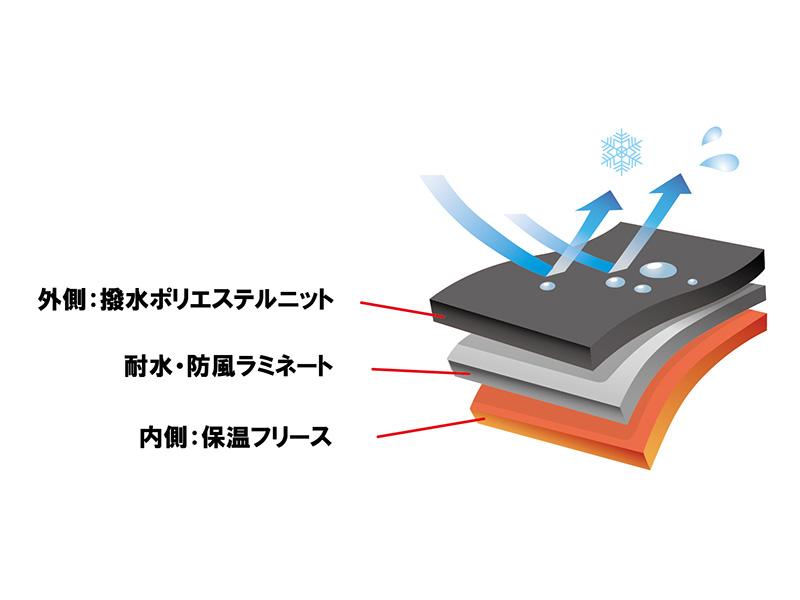 REVOstyle Original Fabric. 「耐水・防風ボンディングニット」には撥水加工が施されているだけでなく、耐水圧10,000mm以上の耐水フィルムがラミネートされている。これにより防水防風機能がさらに向上し、内側への浸水も防げるようになった