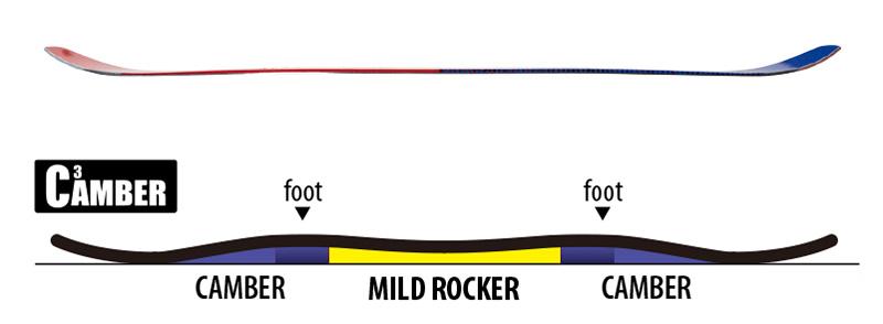 全体的に大きなキャンバー形状のセンター部分が、若干ロッカーになっているGNU独自のC3キャンバー形状