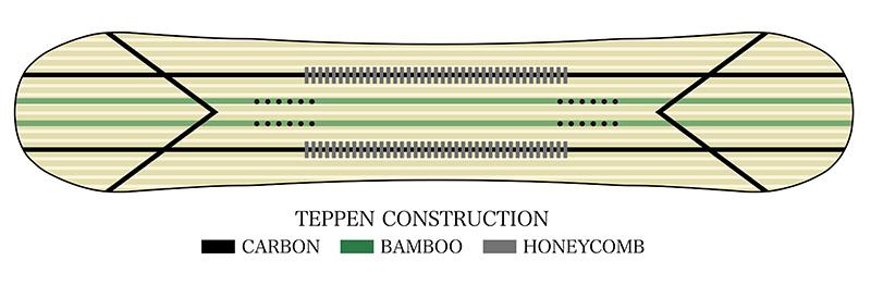 このイラストの緑色部分は芯材に組み込まれた『BAMBOO(竹)』。ノーズからテールにかけて2本と、ノーズ&テール部分にVの形(黒線)で『カーボンリボン』を配置。芯材の中央部分(灰色)に『HONEYCOMB』を搭載している