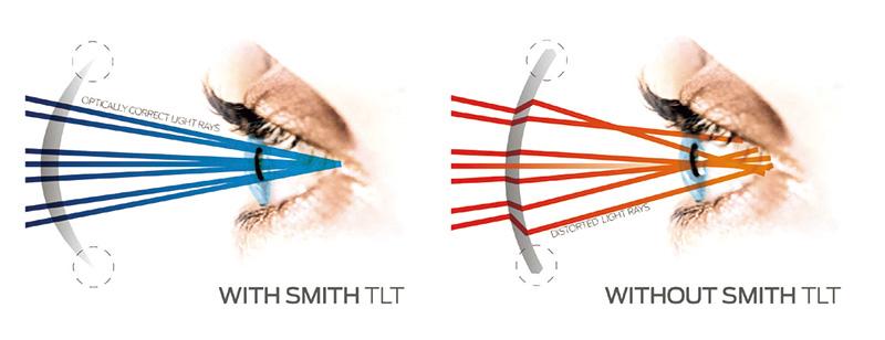 視界の歪みを解消する「テーパードレンズテクノロジー」。レンズのカーブが深くなると目に届く光線が平行でなくなるため、対象物が歪んで見える現象が起こりうる。SMITHはレンズの厚さを中心から外側に向かって薄くする(左図)ことで、レンズを通過する光を直線的に目に届け歪みの無いクリアな視界を実現