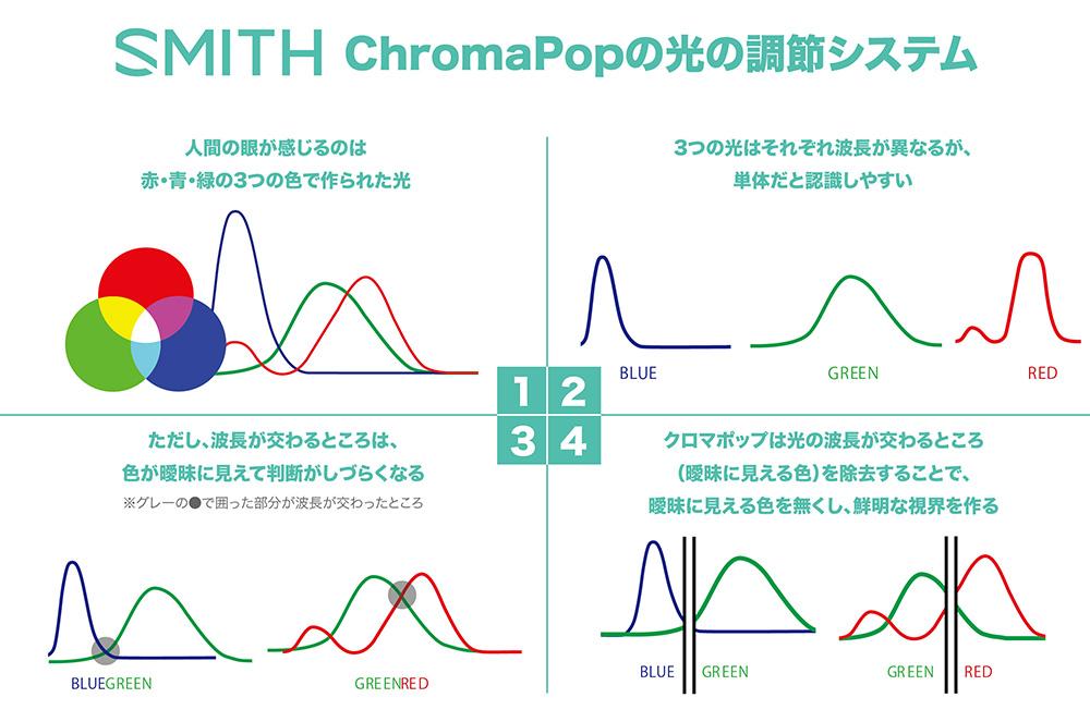 chromapop_zu_s