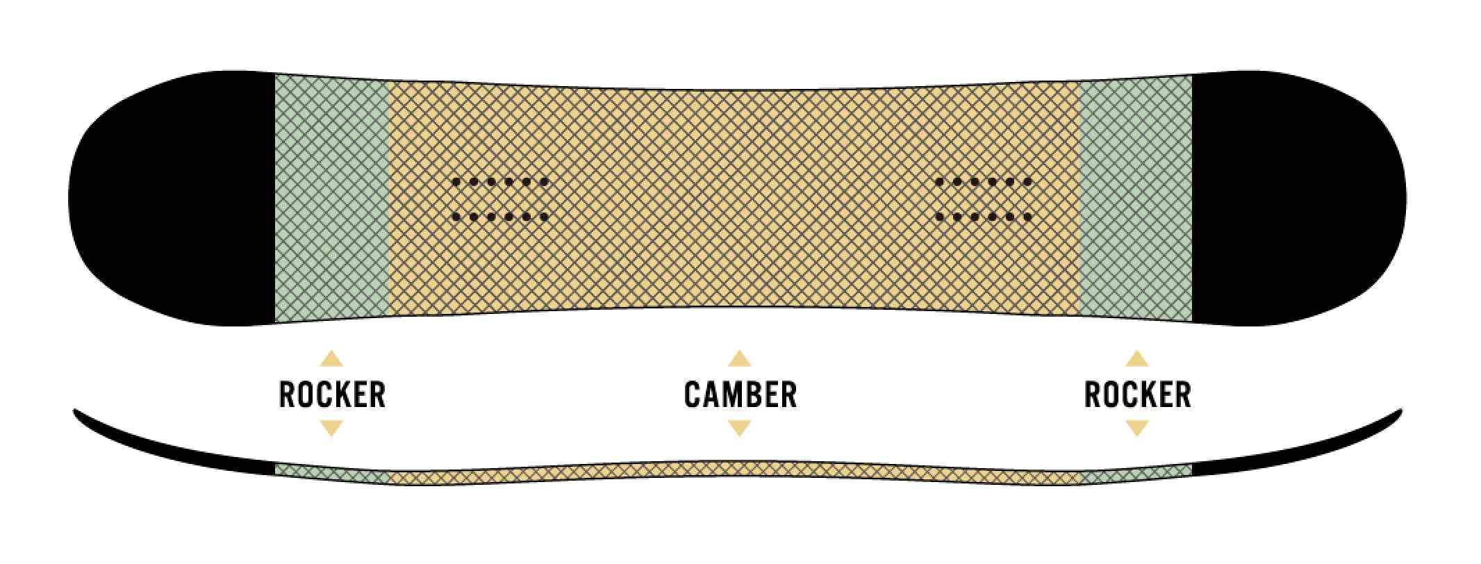 ボードのセンター部分はキャンバーで、ノーズとテールに少しだけロッカーを取り入れたCAMROCK。キャンバーが得意とするキレのあるエッジングと高い反発力、そしてロッカー特有の取り回しのよさを併せ持っている