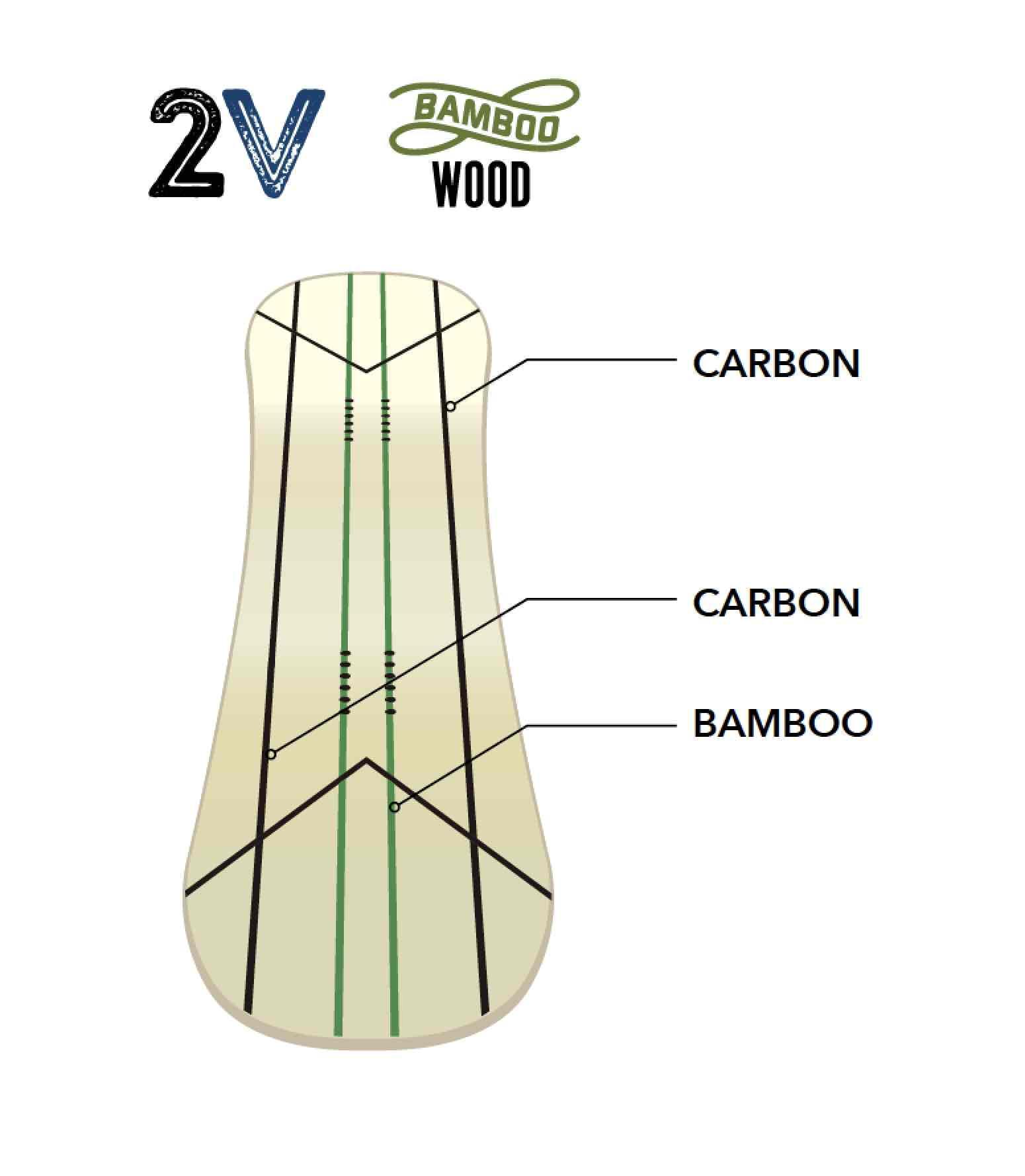 ダブルキャンバーやカーボンの配置などをイラストで詳しくチェックしよう