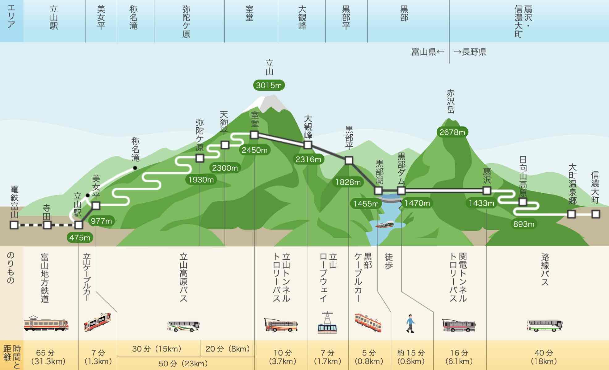 *www.alpen-route.comより抜粋