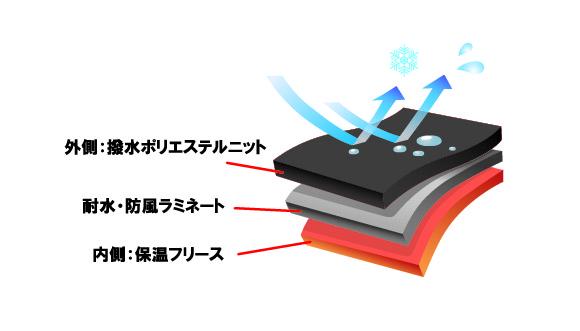 REVOstyle Original Fabric. 「耐水・防風ボンディングニット」には撥水加工が施されているだけでなく、耐水圧20,000㎜以上・透湿性20,000g/㎡・24h以上(B-1法)の耐水フィルムがラミネートされている。これにより高機能ウエア並みの性能を確保した