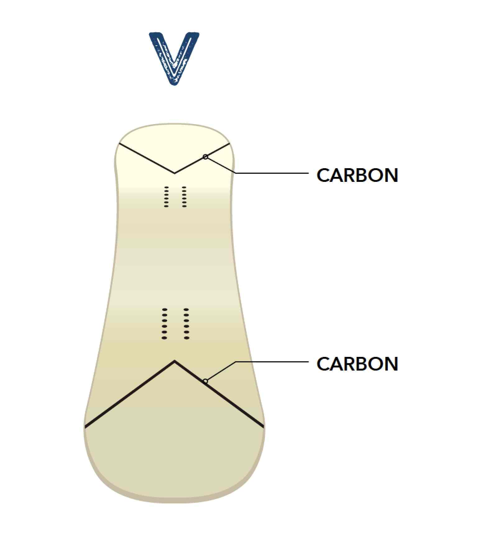 このイラストを見れば一目瞭然だが、ノーズとテールにはV字型のカーボンが内蔵されている。これは、粘りや反発力をサポートするためで、ソフトだがパワフルなボードに仕上がっている要因のひとつでもある。つまり、ソフトフレックスだが力強さも兼ね備えているのだ