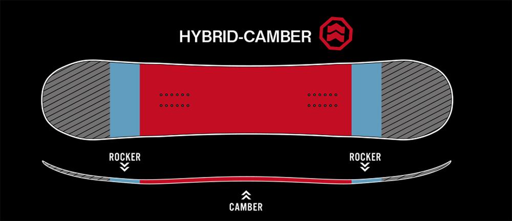 ハイブリッドキャンバーをイラストで理解しよう。どこにキャンバーがあり、どこがロッカーになっているかがわかる