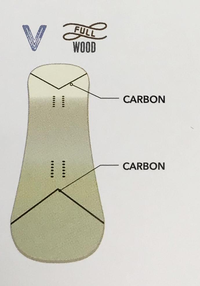 ボードの内部構造 ボード全体はソフトフレックスだが、ノーズとテールの反発力を高めるために、その部分にはV字のカーボンが組み込まれている