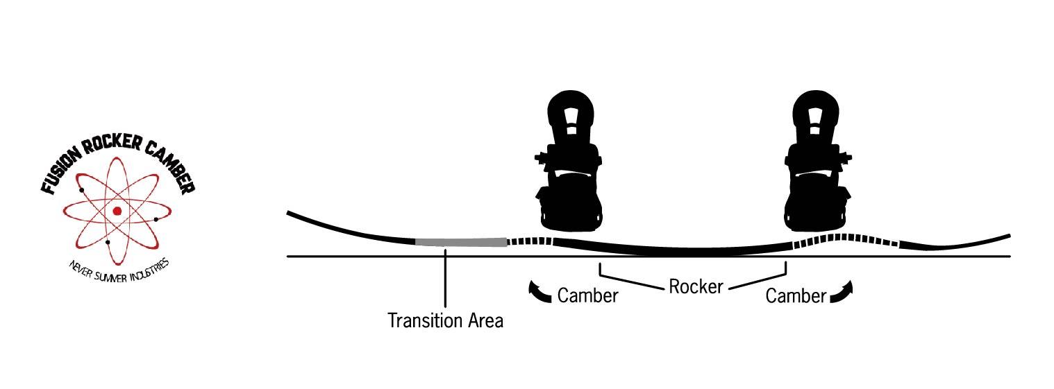 FUSION ROCKER CAMBER PROFILE RIPSAW形状とORIGINAL形状の融合。テール側には、力強い反発、キレ、グリップを実現するRIPSAW形状。ノーズ側には最高なフローテーションでサーフ感覚な乗りやすいORIGINAL形状を入れた、最適な組み合わせだ