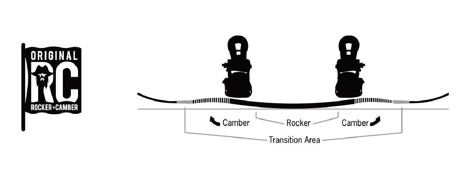 NEVER SUMMERのロッカーキャンバー形状は、センターのスタンス間がロッカー形状で、足元はキャンバー形状。実にコントローラブルで、しっかりとしたターンも可能