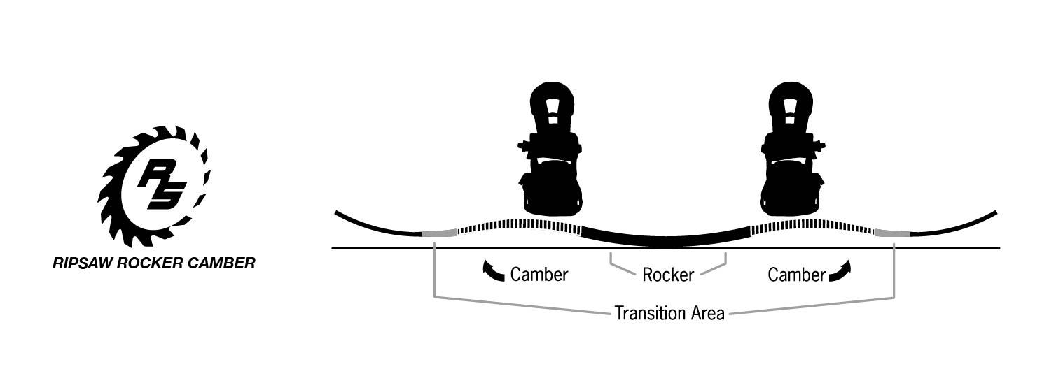RIPSAW ROCKER CAMBER PROFILE 半端ないの反発や強力なエッジホールドを備えつつ、この新しいRIPSAW形状はORIGINAL形状の多用性を維持しいていて、すぐれたコントロール性能を発揮する
